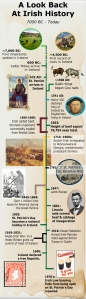 An (abbreviated) Irish History Timeline, sourced from Know It All.